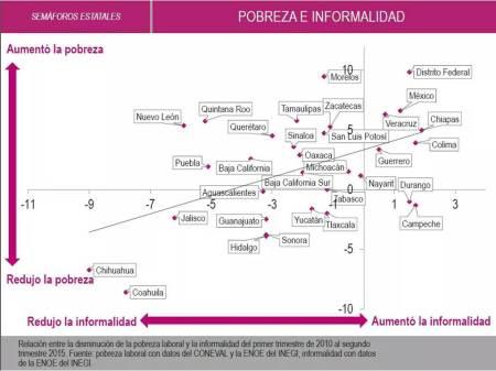 De acuerdo con INEGI, Hidalgo reduce pobreza laboral e informalidad
