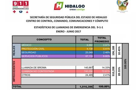 Número de Emergencias 911 recibe un millón de llamadas en Hidalgo
