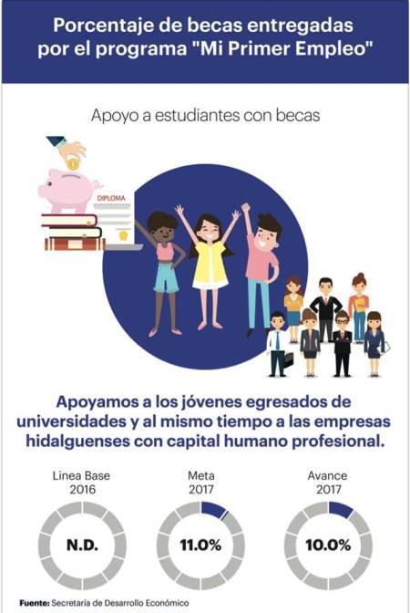 Hidalgo, destino confiable para inversiones