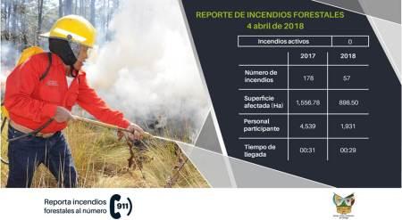 Van mas de 800 hectáreas afectadas por incendios en  Hidalgo