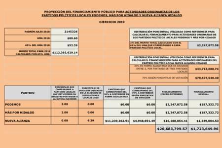 aprueba consejo general financiamiento para partidos políticos locales y nacionales para el ejercicio 2019-2