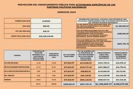 aprueba consejo general financiamiento para partidos políticos locales y nacionales para el ejercicio 2019-3