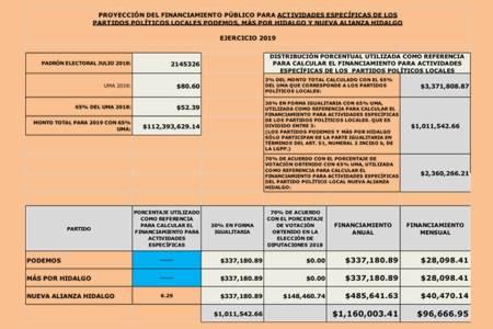 aprueba consejo general financiamiento para partidos políticos locales y nacionales para el ejercicio 2019-4