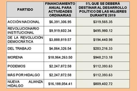 aprueba consejo general financiamiento para partidos políticos locales y nacionales para el ejercicio 2019-5