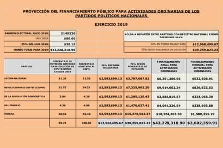 aprueba consejo general financiamiento para partidos políticos locales y nacionales para el ejercicio 2019