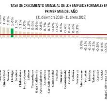 En Hidalgo se crearon 3 mil 725 nuevos empleos formales en el primer mes de 2019-1