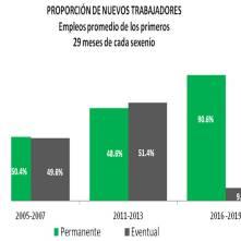 En Hidalgo se crearon 3 mil 725 nuevos empleos formales en el primer mes de 2019-2