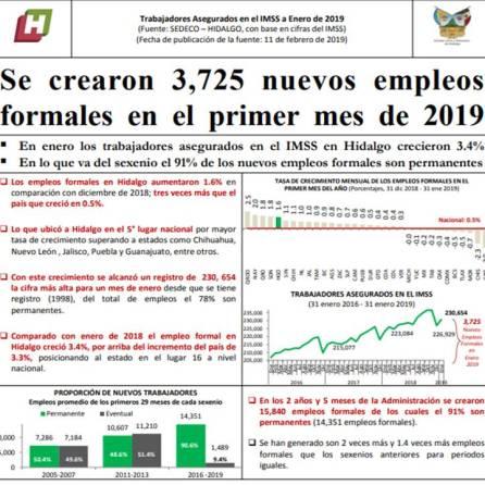 En Hidalgo se crearon 3 mil 725 nuevos empleos formales en el primer mes de 2019-3