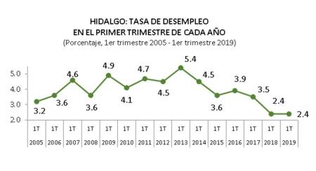 A la baja, desempleo en Hidalgo2