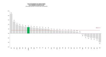 En Hidalgo se mantienen las fuentes de empleo, mientras caen a nivel nacional1.jpg
