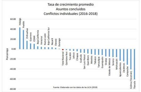 Hidalgo, primer lugar nacional en abatimiento al rezago de conflictos laborales