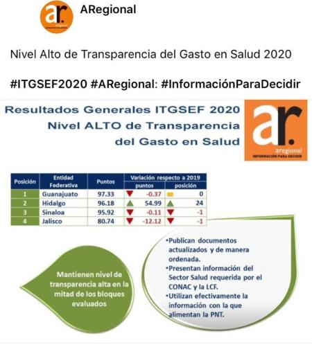 De manera histórica, Hidalgo escala 24 posiciones en la medición nacional sobre el índice de transparencia del gasto en salud de entidades federativas 2020