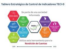 Suma Tablero Estratégico de Control de Indicadores más de 50 mil visitas 2