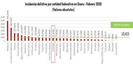 Disminuyó 18% la incidencia delictiva en Hidalgo en el 1er bimestre del 2020-1