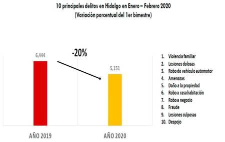 Disminuyó 18% la incidencia delictiva en Hidalgo en el 1er bimestre del 2020-2