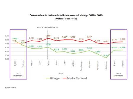 Disminuyó 18% la incidencia delictiva en Hidalgo en el 1er bimestre del 2020-3