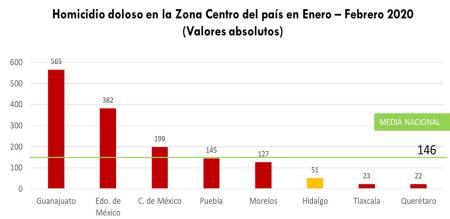 Disminuyó 18% la incidencia delictiva en Hidalgo en el 1er bimestre del 2020-4