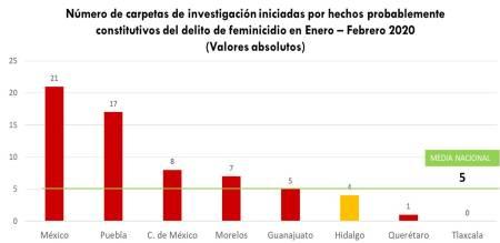 Disminuyó 18% la incidencia delictiva en Hidalgo en el 1er bimestre del 2020-5