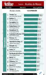 Alcalde Zempoala entre los mejor 10 aprobados de México