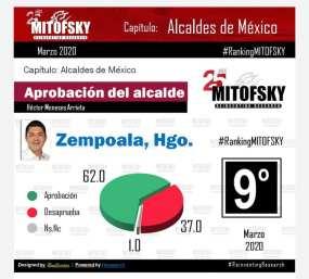 Alcalde Zempoala entre los mejor 10 aprobados de México2