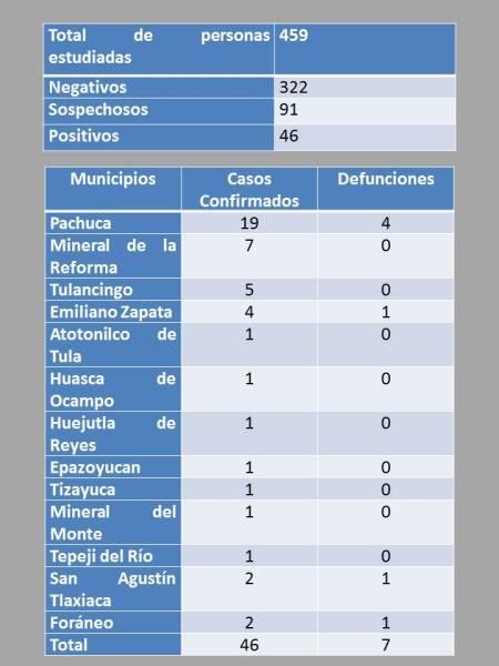 Suman 46 casos positivos de Covid-19 y siete personas fallecidas en Hidalgo