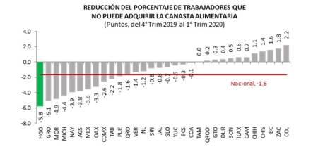 Hidalgo es 1er lugar nacional en mayor reducción de trabajadores sin acceso a la canasta alimentaria, CONEVAL