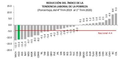 Hidalgo es 1er lugar nacional en mayor reducción de trabajadores sin acceso a la canasta alimentaria, CONEVAL2